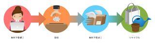 ハブラシリサイクル で世界の医療団へ寄付